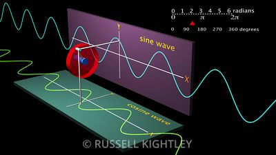 Sine wave and cosine wave animation