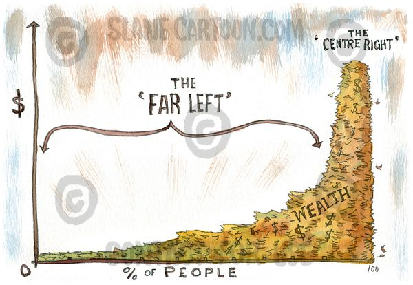 The 'Far Left' Graph